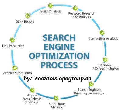 Get a website review for free with CPC GROUP MARKETING!